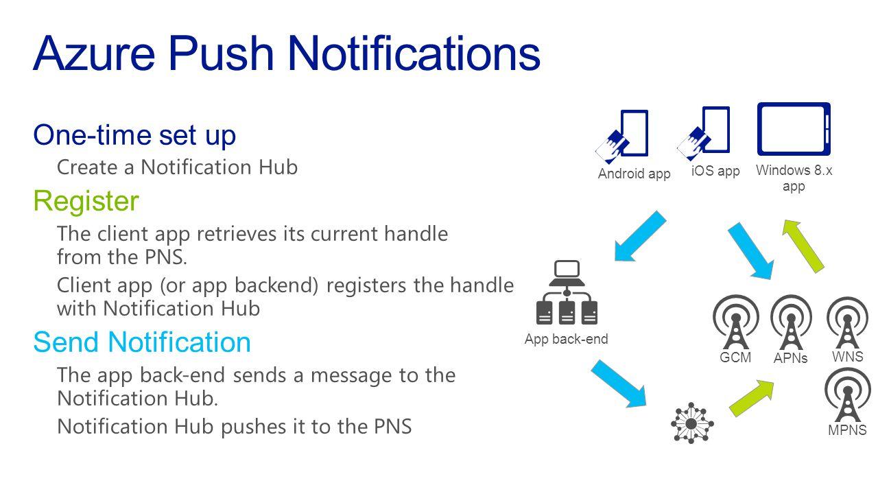 APNs WNS Notification Hub App back-end iOS app Windows 8.x app Android app MPNSGCM Azure Push Notifications