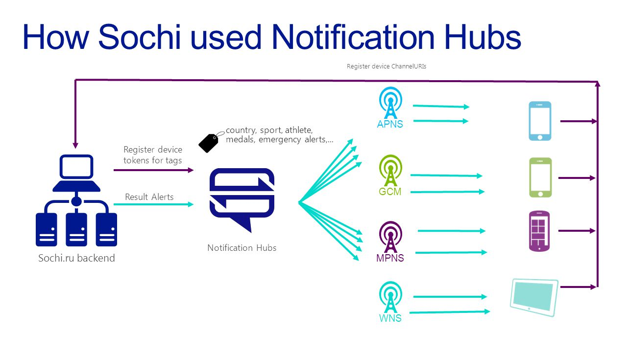 How Sochi used Notification Hubs Sochi.ru backend Register device ChannelURIs Result Alerts Notification Hubs Register device tokens for tags APNSGCMMPNSWNS country, sport, athlete, medals, emergency alerts,...