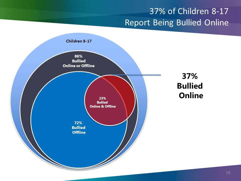 15 37% of Children 8-17 Report Being Bullied Online Children 8-17 86% Bullied Online or Offline 72% Bullied Offline 37% Bullied Online 23% Bullied Online & Offline