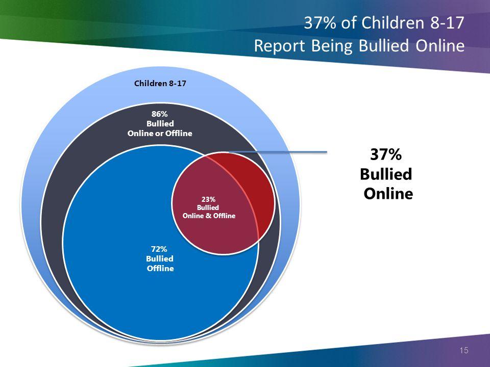 15 37% of Children 8-17 Report Being Bullied Online Children 8-17 86% Bullied Online or Offline 72% Bullied Offline 37% Bullied Online 23% Bullied Onl