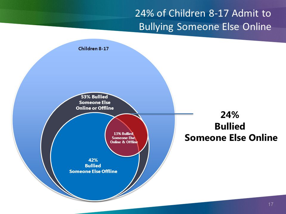 17 24% of Children 8-17 Admit to Bullying Someone Else Online Children 8-17 53% Bullied Someone Else Online or Offline 42% Bullied Someone Else Offlin