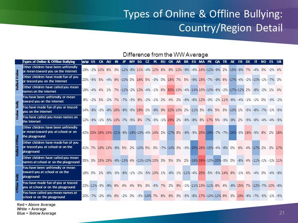 21 Types of Online & Offline Bullying: Country/Region Detail Types of Online & Offline Bullying WW USCAAUINJPMYSGCZPLRUCNARBREGMAPKQATRAEFRDEITNOESUK
