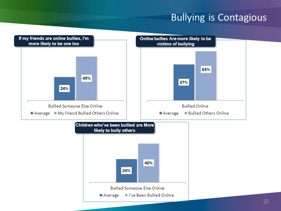 22 Bullying is Contagious If my friends are online bullies, I'm more likely to be one too Online bullies Are more likely to be victims of bullying Children who've been bullied are More likely to bully others