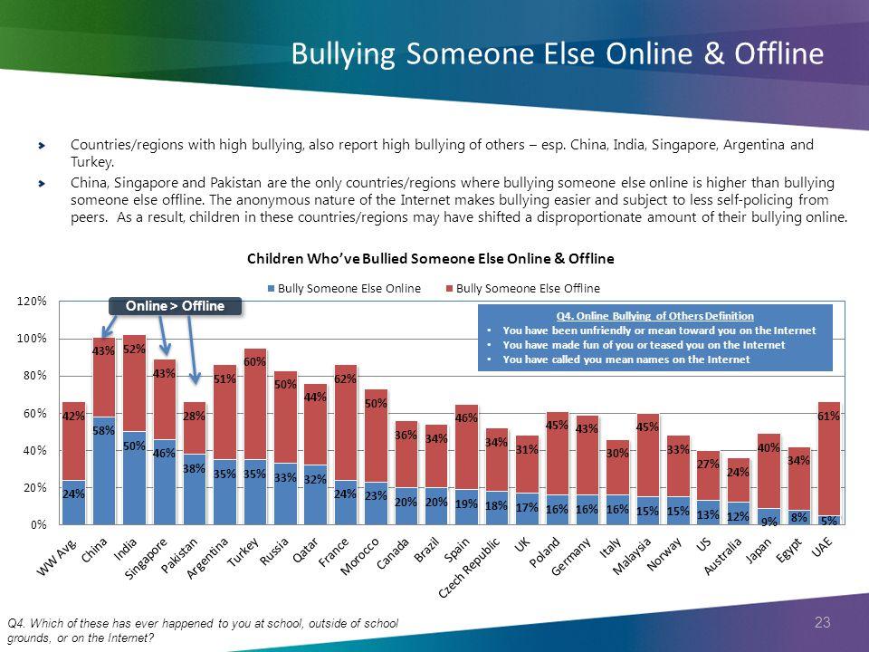 23 Bullying Someone Else Online & Offline Q4.