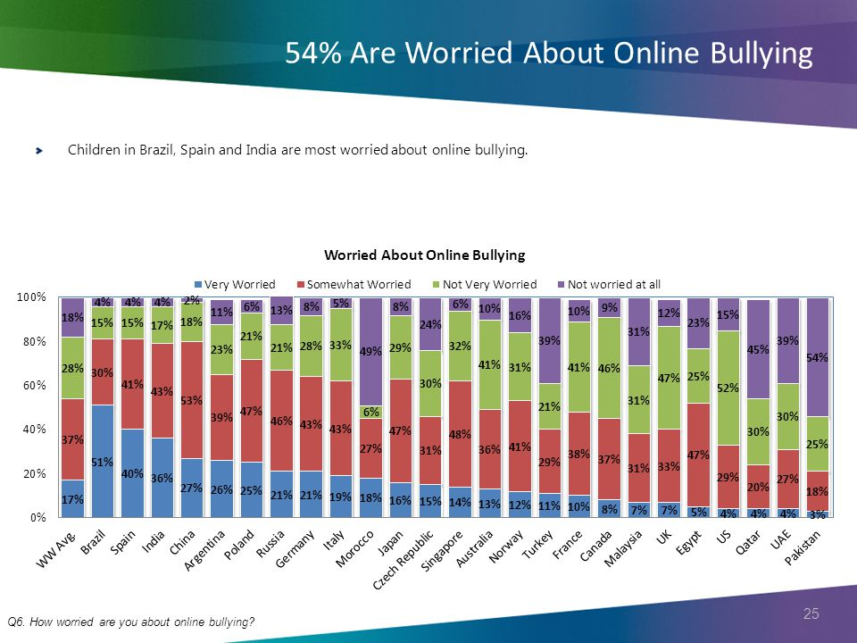 25 54% Are Worried About Online Bullying Q6. How worried are you about online bullying.