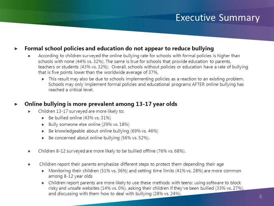 6 Formal school policies and education do not appear to reduce bullying According to children surveyed the online bullying rate for schools with formal policies is higher than schools with none (44% vs.