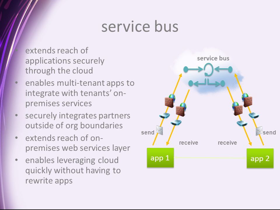 service bus extends reach of applications securely through the cloud enables multi-tenant apps to integrate with tenants' on- premises services securely integrates partners outside of org boundaries extends reach of on- premises web services layer enables leveraging cloud quickly without having to rewrite apps send receive app 1 app 2 receive send