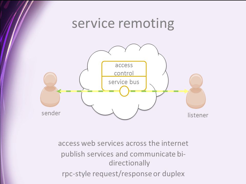 service remoting service bus access control sender listener access web services across the internet publish services and communicate bi- directionally rpc-style request/response or duplex