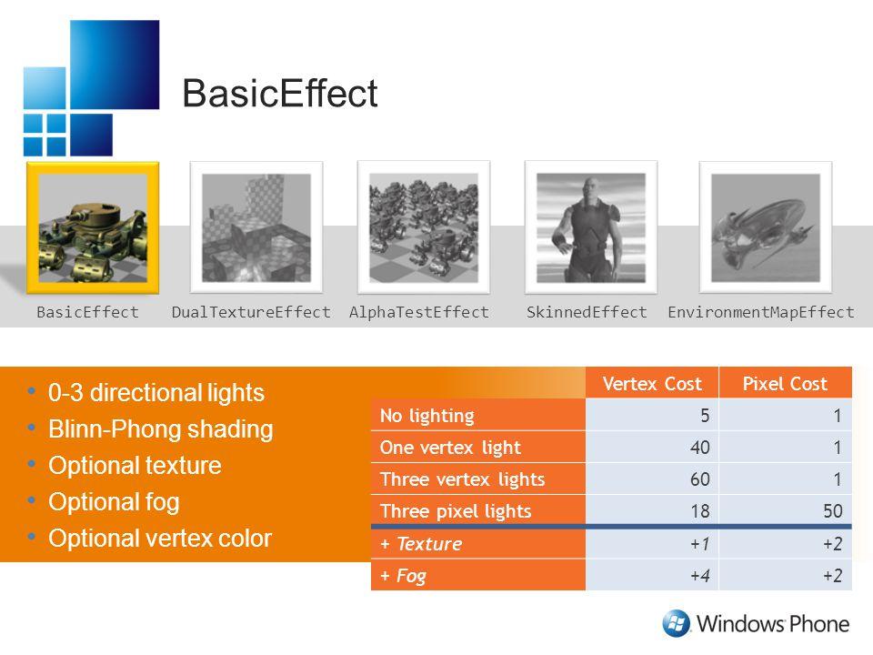 BasicEffect SkinnedEffectEnvironmentMapEffectAlphaTestEffectDualTextureEffect 0-3 directional lights Blinn-Phong shading Optional texture Optional fog Optional vertex color Vertex CostPixel Cost No lighting51 One vertex light401 Three vertex lights601 Three pixel lights1850 + Texture+1+2 + Fog+4+2