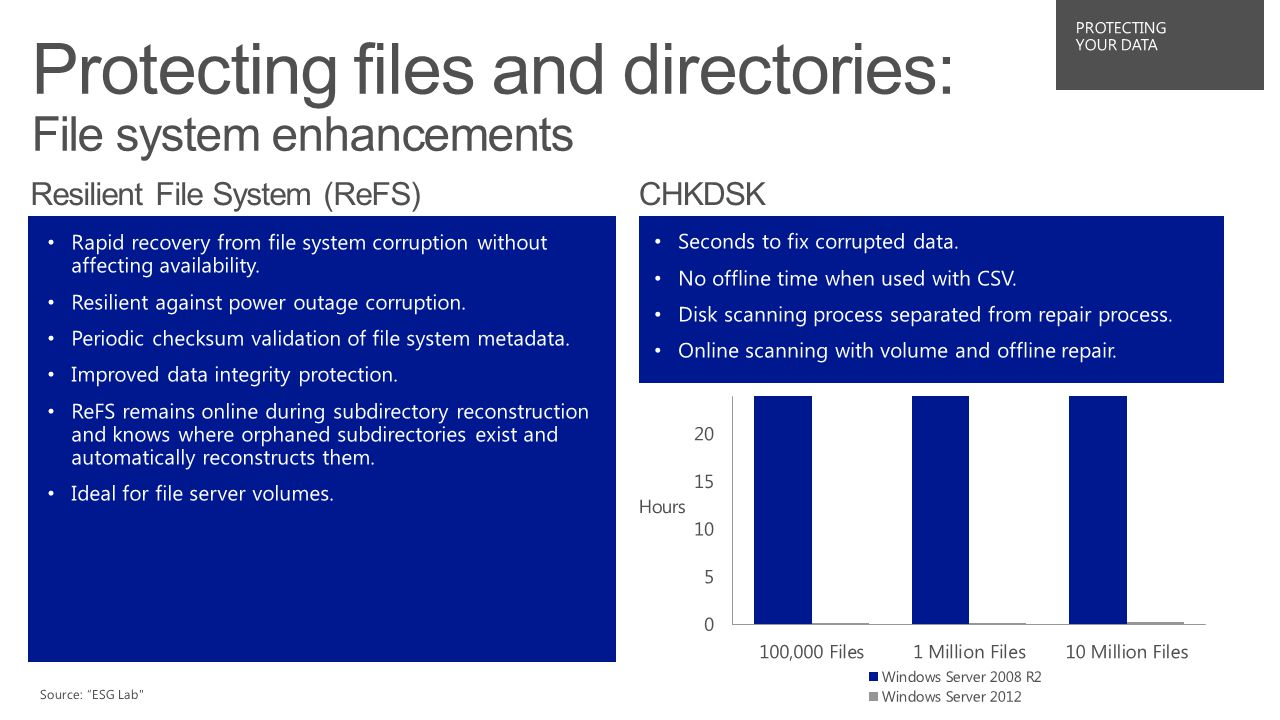 NTFS improvements Rapid recovery from file system corruption without affecting availability Data corruption virtually eliminated through allocate-on-write Period checksum validation of file system meta-data Seamless data integrity protection