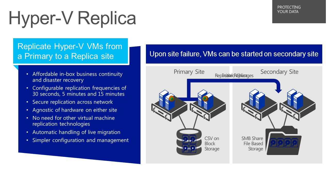 Once Hyper-V Replica is enabled, VMs begin replication Replicate Hyper ‑ V VMs from a Primary to a Replica site Once replicated, changes replicated on chosen frequency Upon site failure, VMs can be started on secondary site