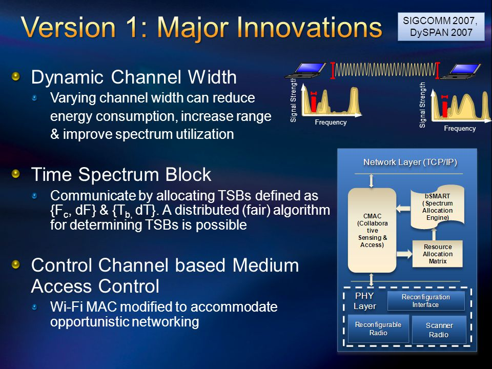 Dynamic Channel Width Varying channel width can reduce energy consumption, increase range & improve spectrum utilization Time Spectrum Block Communica
