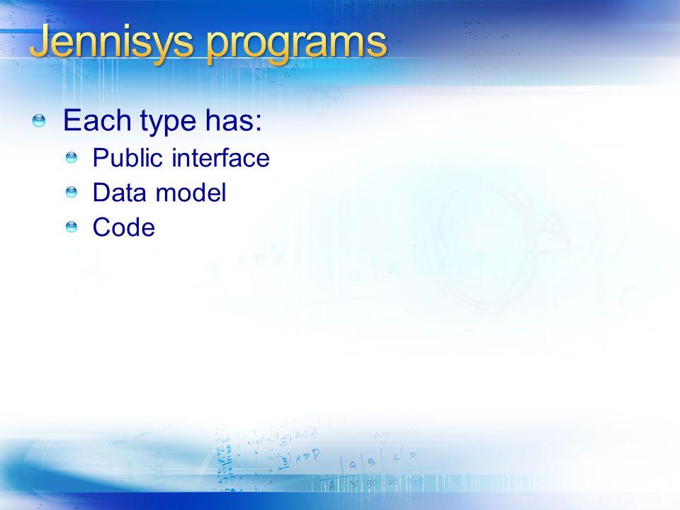 Each type has: Public interface Data model Code