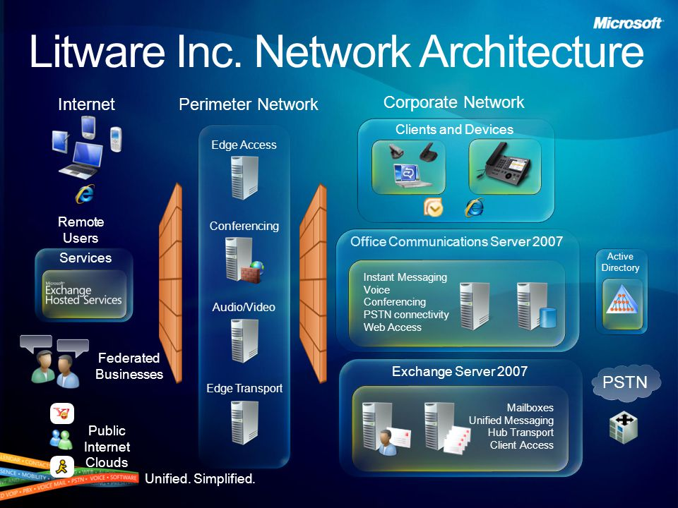 Unified. Simplified. Active Directory PSTN Corporate Network Services Litware Inc.