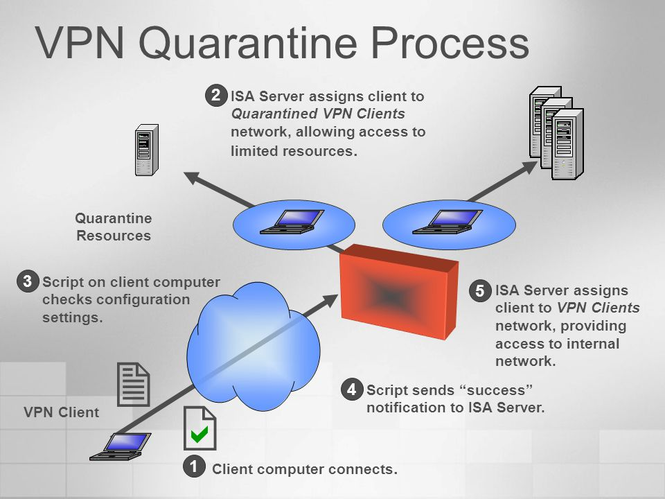 VPN Quarantine Process VPN Client Quarantine Resources Client computer connects. 1 ISA Server assigns client to Quarantined VPN Clients network, allow