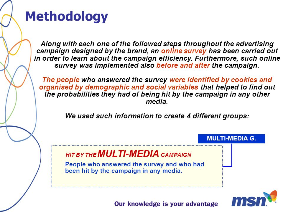 12 th – 19 th June:CONTROL Group NOT HIT BY ANY MEDIA People who answered the survey before any advertisement appeared in any mass media COMPARATIVE PROCEDURE PRODUCT ALREADY PLACED IN Stores BRAND AWARENESS Possible PRODUCT awareness The initial situation… 12 th June, 2003 The beginning of the research Project Development