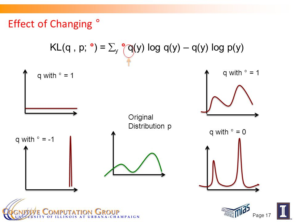 Effect of Changing ° Original Distribution p q with ° = 1 q with ° = 0 q with ° = 1 q with ° = -1 Page 17 KL(q, p; °) =  y ° q(y) log q(y) – q(y) log