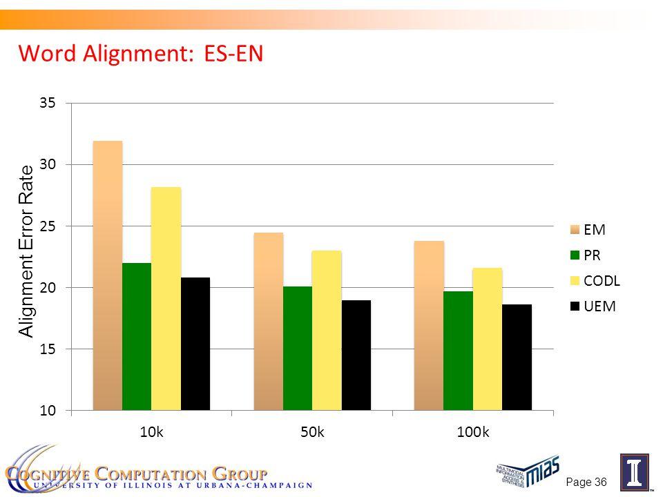 Word Alignment: ES-EN Page 36 Alignment Error Rate
