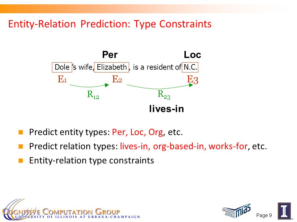 Entity-Relation Prediction: Type Constraints Predict entity types: Per, Loc, Org, etc. Predict relation types: lives-in, org-based-in, works-for, etc.