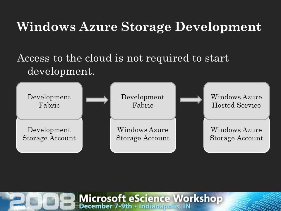 Access to the cloud is not required to start development.