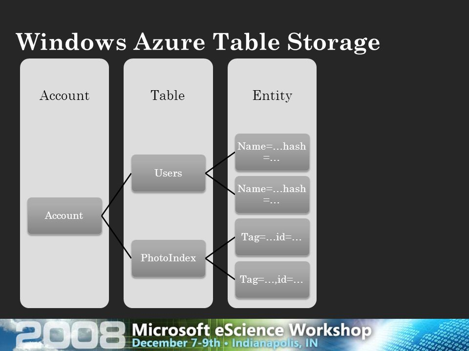 Windows Azure Table Storage EntityTableAccount Users Name=…hash =… PhotoIndex Tag=…id=… Tag=…,id=…