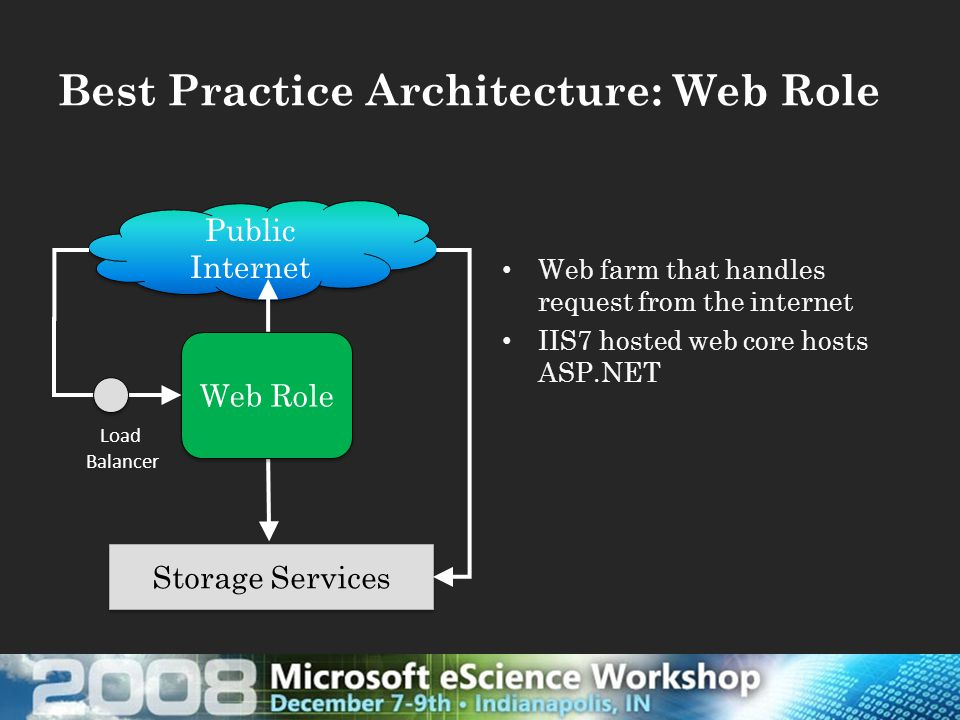 Best Practice Architecture: Web Role Storage Services Web farm that handles request from the internet IIS7 hosted web core hosts ASP.NET Public Internet Web Role Load Balancer