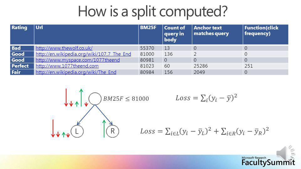 How is a split computed.