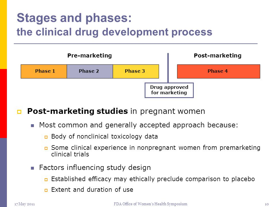 17 May 2011FDA Office of Women's Health Symposium10 Stages and phases: the clinical drug development process  Post-marketing studies in pregnant wome