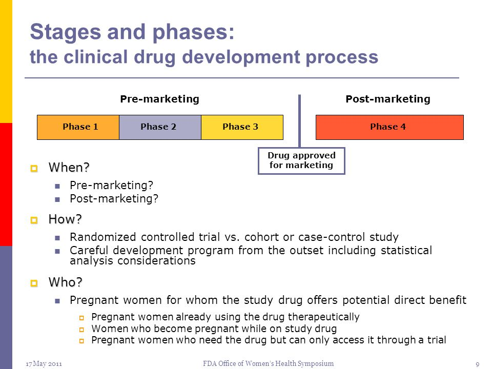 17 May 2011FDA Office of Women's Health Symposium10 Stages and phases: the clinical drug development process  Post-marketing studies in pregnant women Most common and generally accepted approach because:  Body of nonclinical toxicology data  Some clinical experience in nonpregnant women from premarketing clinical trials Factors influencing study design  Established efficacy may ethically preclude comparison to placebo  Extent and duration of use Phase 1Phase 2Phase 3Phase 4 Pre-marketingPost-marketing Drug approved for marketing