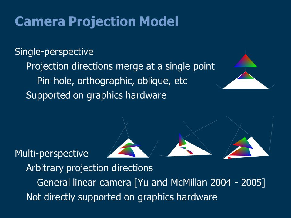 Camera Projection Model Single-perspective Projection directions merge at a single point Pin-hole, orthographic, oblique, etc Supported on graphics hardware Multi-perspective Arbitrary projection directions General linear camera [Yu and McMillan 2004 - 2005] Not directly supported on graphics hardware