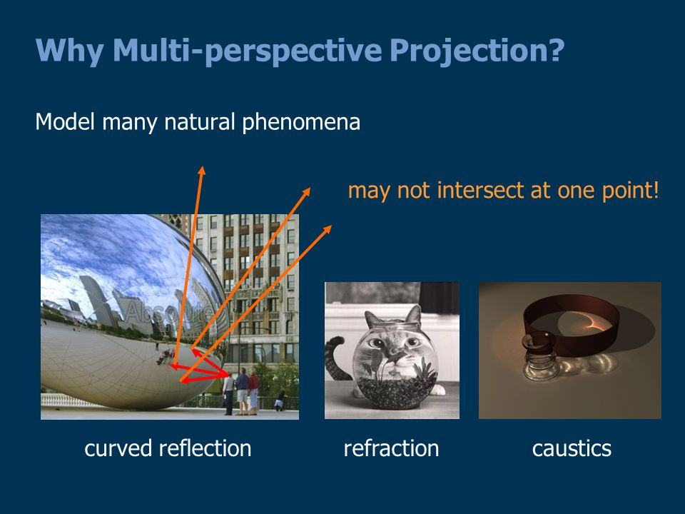 Why Multi-perspective Projection.