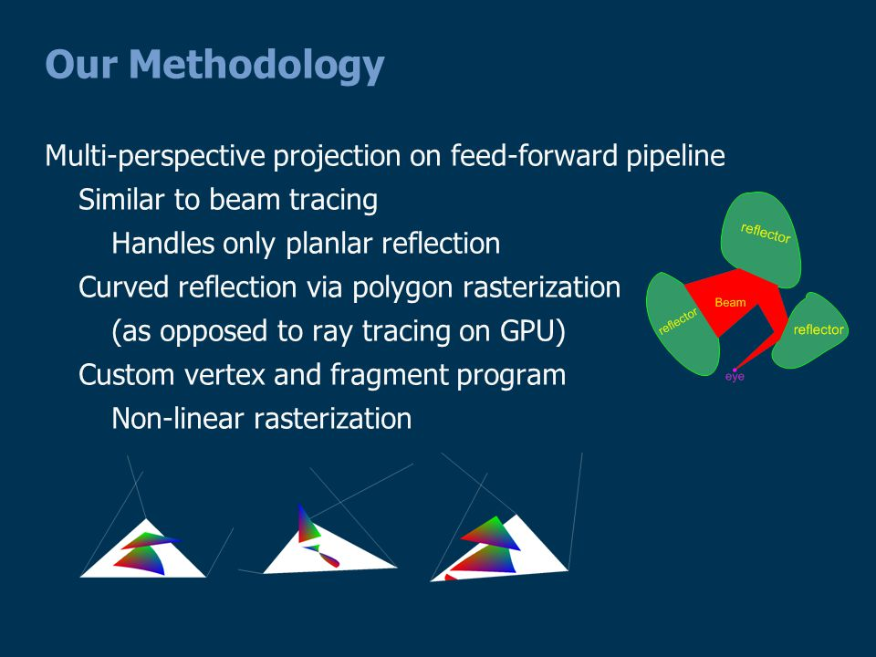 Our Methodology Multi-perspective projection on feed-forward pipeline Similar to beam tracing Handles only planlar reflection Curved reflection via polygon rasterization (as opposed to ray tracing on GPU) Custom vertex and fragment program Non-linear rasterization