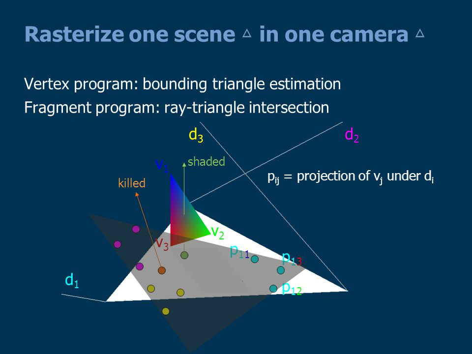 Limitations and Acceleration Very brute force Rasterize every scene △ in every camera △ Bounding △ over-estimation No Zcull Acceleration object culling bounding △ culling camera tessellation level