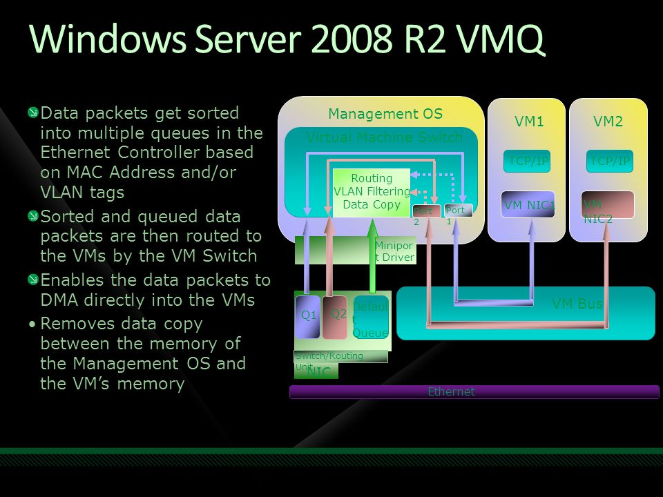 Windows Server 2008 R2 VMQ Data packets get sorted into multiple queues in the Ethernet Controller based on MAC Address and/or VLAN tags Sorted and qu