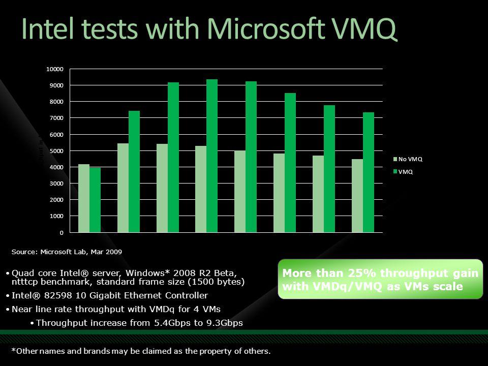 Intel tests with Microsoft VMQ Quad core Intel® server, Windows* 2008 R2 Beta, ntttcp benchmark, standard frame size (1500 bytes) Intel® 82598 10 Giga