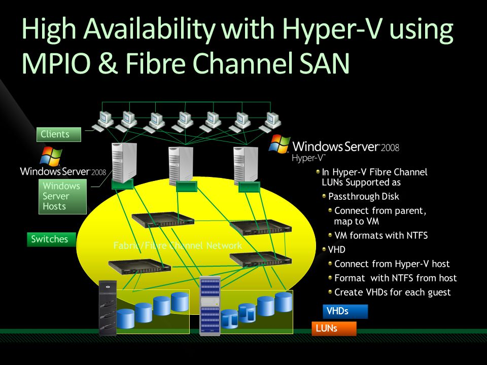 High Availability with Hyper-V using MPIO & Fibre Channel SAN VHDs LUNs