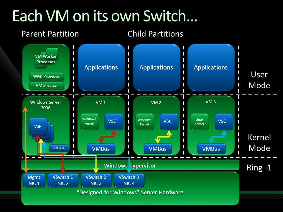 """Windows Server 2008 Each VM on its own Switch… VM 2 VM 1 """"Designed for Windows"""" Server Hardware Windows hypervisor VM 3 Parent PartitionChild Partitio"""