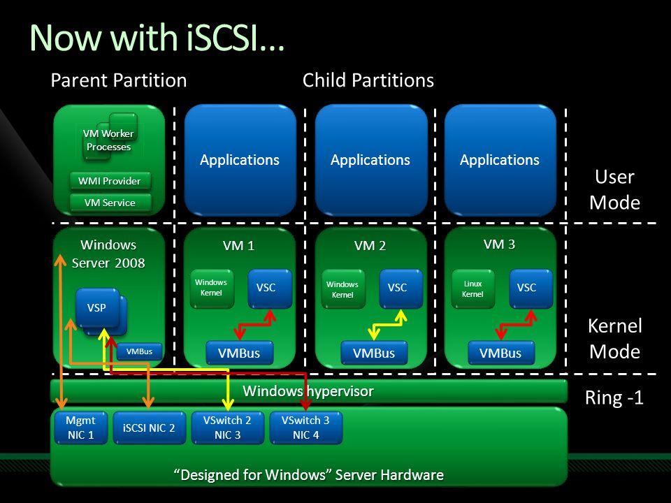 "Windows Server 2008 Now with iSCSI… VM 2 VM 1 ""Designed for Windows"" Server Hardware Windows hypervisor VM 3 Parent PartitionChild Partitions User Mod"