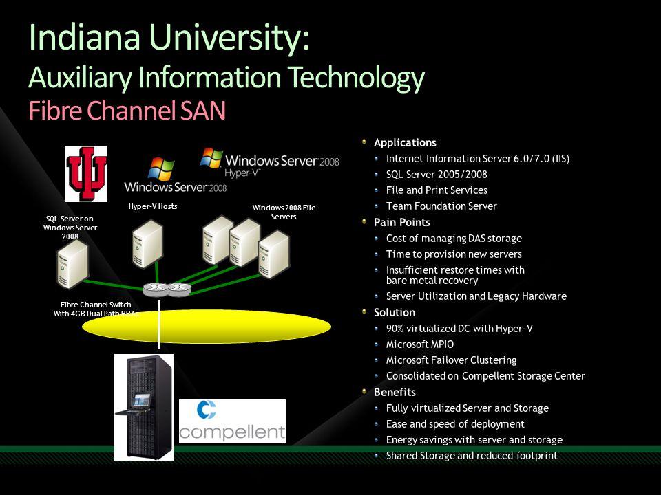 SQL Server on Windows Server 2008 Windows 2008 File Servers Hyper-V Hosts Fibre Channel Switch With 4GB Dual Path HBAs