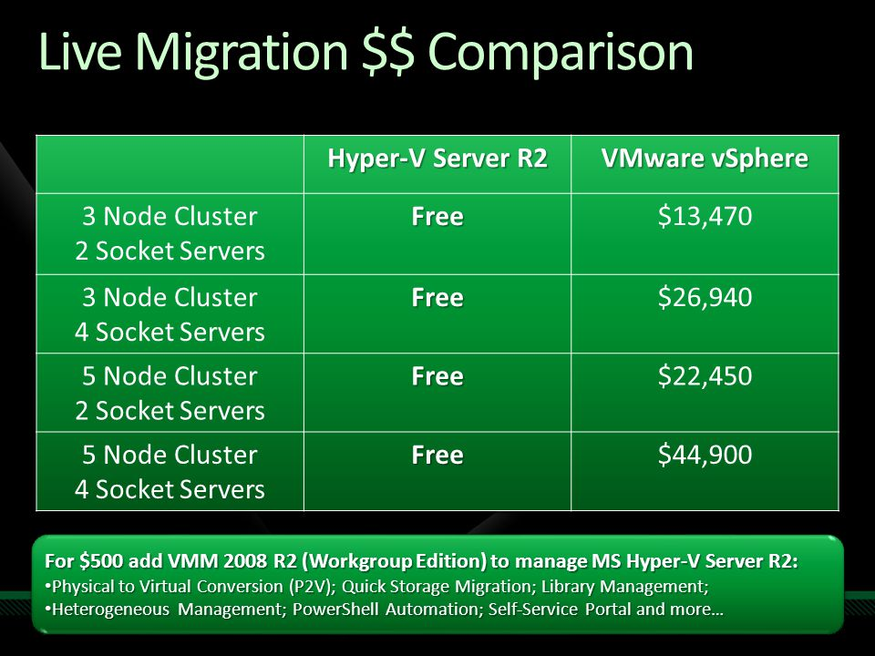Live Migration $$ Comparison For $500 add VMM 2008 R2 (Workgroup Edition) to manage MS Hyper-V Server R2: Physical to Virtual Conversion (P2V); Quick