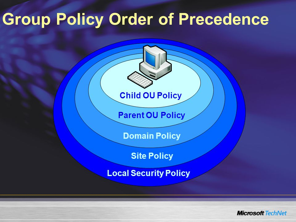 Local Security Policy Site Policy Domain Policy Parent OU Policy Child OU Policy Group Policy Order of Precedence