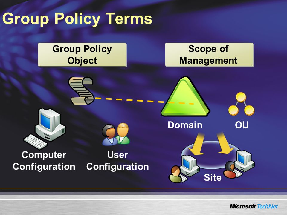 Group Policy Terms Scope of Management Group Policy Object Site DomainOU Computer Configuration User Configuration