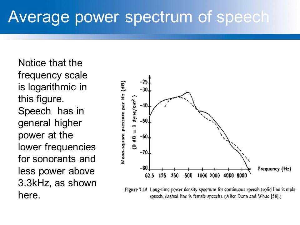 Average power spectrum of speech Notice that the frequency scale is logarithmic in this figure. Speech has in general higher power at the lower freque