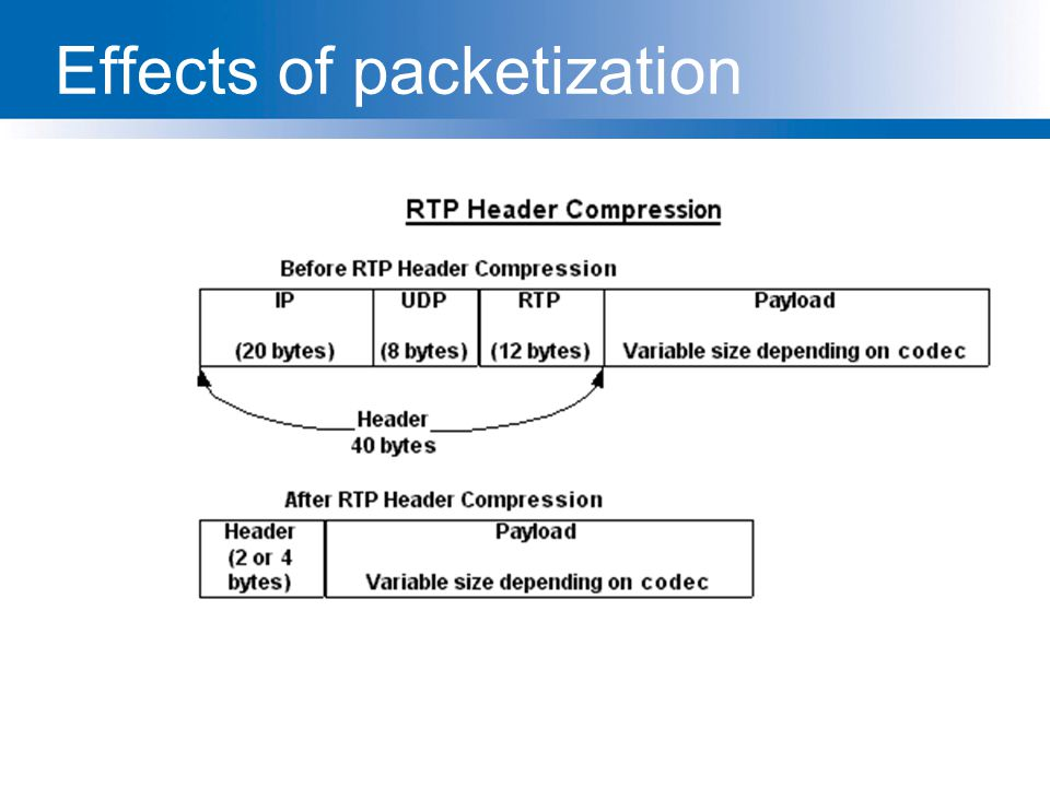 Effects of packetization