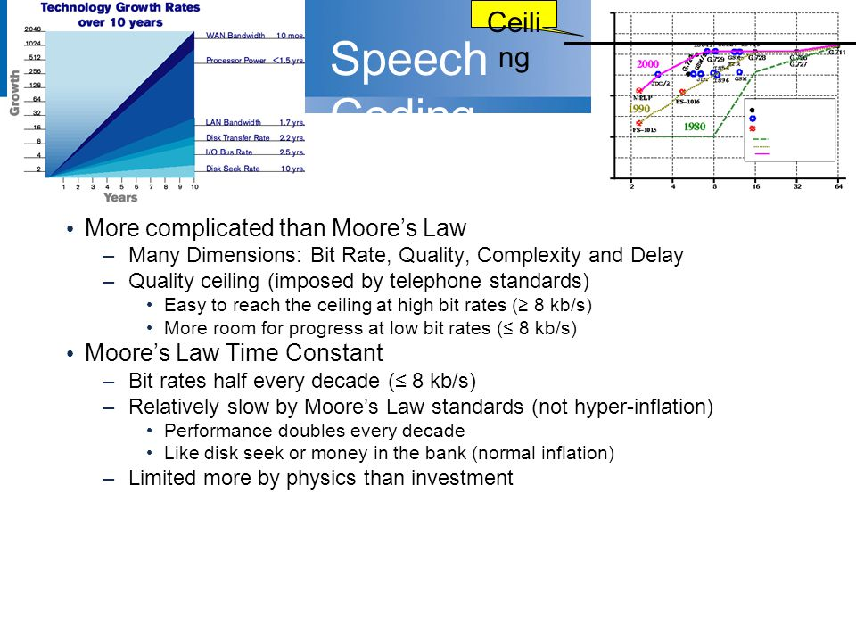 Speech Coding (Telephony) More complicated than Moore's Law –Many Dimensions: Bit Rate, Quality, Complexity and Delay –Quality ceiling (imposed by tel