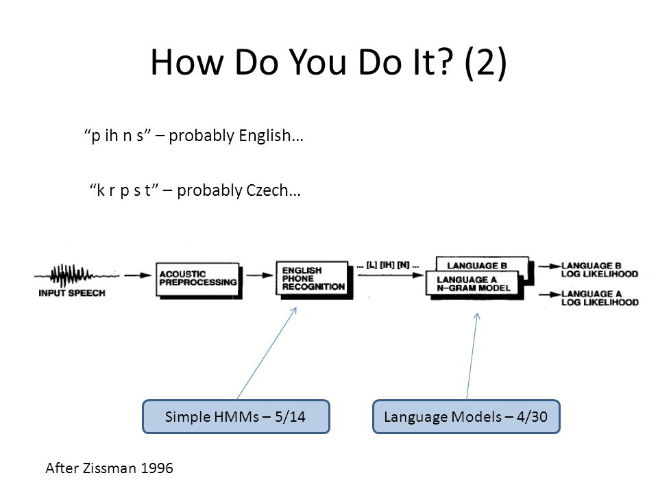 "How Do You Do It? (2) After Zissman 1996 Simple HMMs – 5/14Language Models – 4/30 ""p ih n s"" – probably English… ""k r p s t"" – probably Czech…"