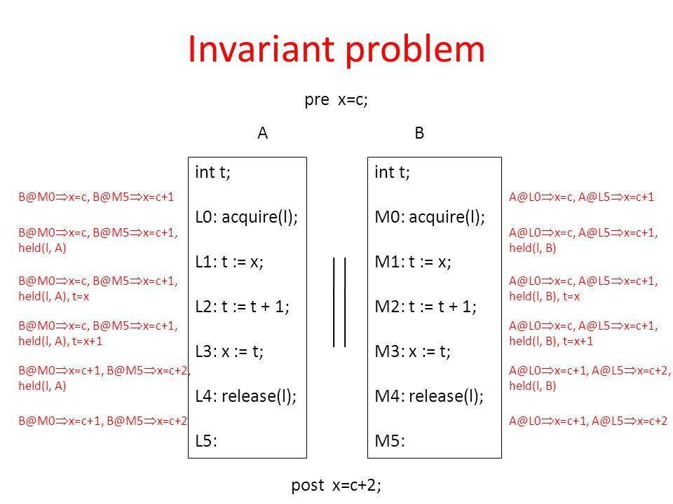 int t; L0: acquire(l); L1: t := x; L2: t := t + 1; L3: x := t; L4: release(l); L5: pre x=c; post x=c+2; int t; M0: acquire(l); M1: t := x; M2: t := t + 1; M3: x := t; M4: release(l); M5: AB B@M0  x=c, B@M5  x=c+1 B@M0  x=c, B@M5  x=c+1, held(l, A) B@M0  x=c, B@M5  x=c+1, held(l, A), t=x B@M0  x=c, B@M5  x=c+1, held(l, A), t=x+1 B@M0  x=c+1, B@M5  x=c+2, held(l, A) B@M0  x=c+1, B@M5  x=c+2 A@L0  x=c, A@L5  x=c+1 A@L0  x=c, A@L5  x=c+1, held(l, B) A@L0  x=c, A@L5  x=c+1, held(l, B), t=x A@L0  x=c, A@L5  x=c+1, held(l, B), t=x+1 A@L0  x=c+1, A@L5  x=c+2, held(l, B) A@L0  x=c+1, A@L5  x=c+2 Invariant problem