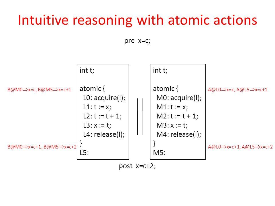 int t; atomic { L0: acquire(l); L1: t := x; L2: t := t + 1; L3: x := t; L4: release(l); } L5: pre x=c; post x=c+2; int t; atomic { M0: acquire(l); M1: t := x; M2: t := t + 1; M3: x := t; M4: release(l); } M5: Intuitive reasoning with atomic actions B@M0  x=c, B@M5  x=c+1 B@M0  x=c+1, B@M5  x=c+2 A@L0  x=c, A@L5  x=c+1 A@L0  x=c+1, A@L5  x=c+2