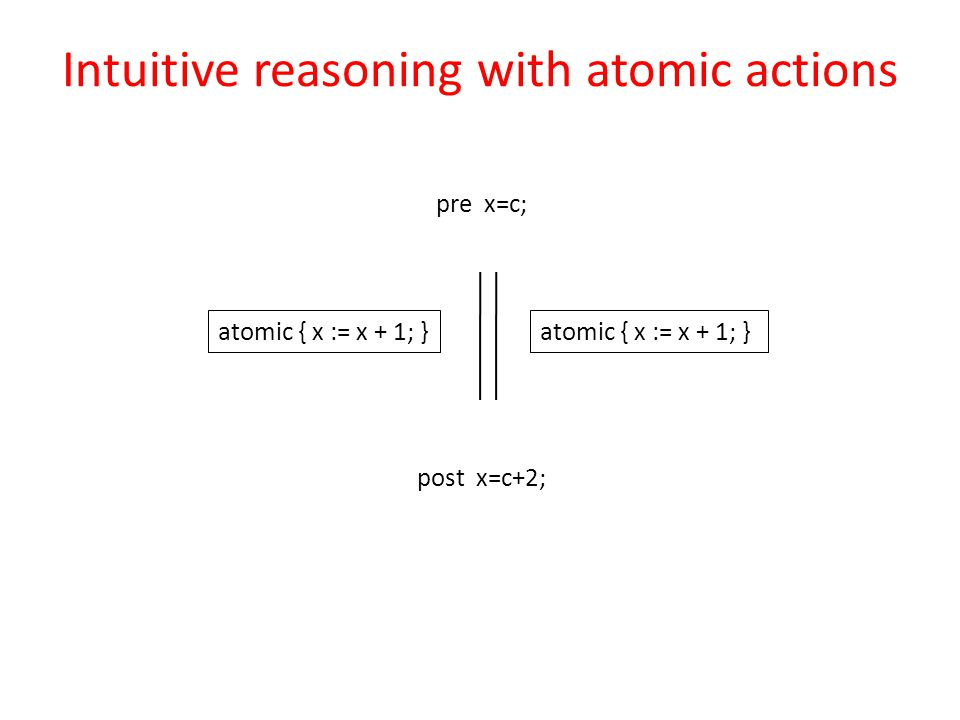 pre x=c; post x=c+2; atomic { x := x + 1; } Intuitive reasoning with atomic actions atomic { x := x + 1; }