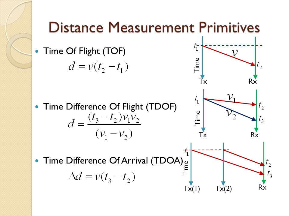 Orientation from Difference in Time of Arrival When d >> L ◦ Can be calculated from Time Difference Of Arrival (TDOA) of the signals Tx d d2d2 d1d1 L  Rx(1) Rx(2)